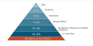 Source: https://www.catalyst.org/knowledge/us-women-business